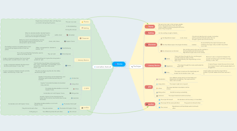 Mind Map: Stories