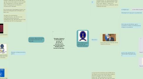 Mind Map: Derechos Humanos en El Salvador, el proceso de desarrollo y estructura de la Procuraduría para la Defensa de los Derechos Humanos.