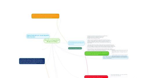 Mind Map: Derecho a la Seguridad & Riesgos de Trabajo