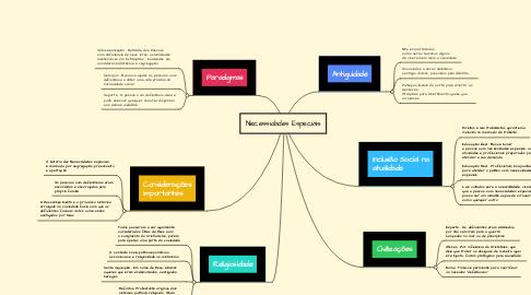 Mind Map: Necessidades Especiais