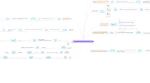 Mind Map: Comunicación de  la responsabilidad  social en el sector  del software libre