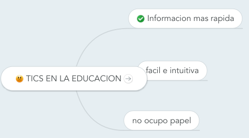 Mind Map: TICS EN LA EDUCACION