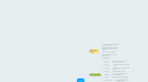 Mind Map: Compra