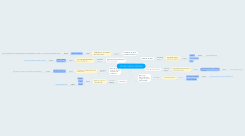 Mind Map: Tipos de programas educativos