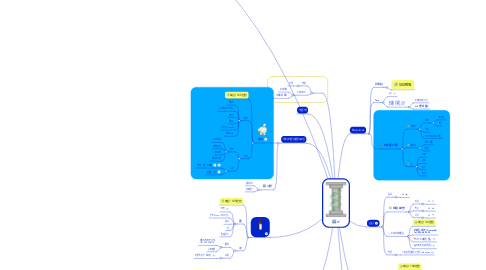 Mind Map: d