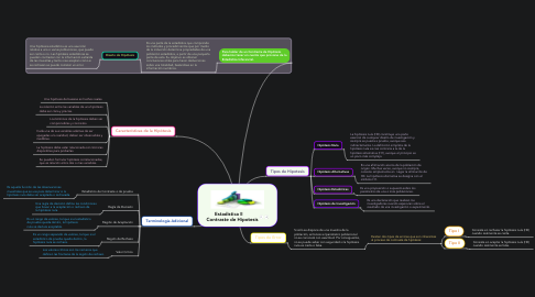 Mind Map: Estadistica II      Contraste de Hipotesis