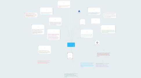 Mind Map: Errores Clasicos