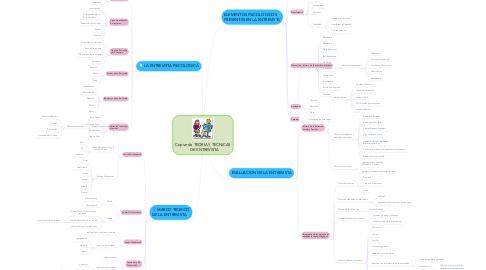 Mind Map: Copiar de TEORIA Y TECNICAS    DE ENTREVISTA