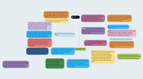 Mind Map: LOS VALORES ÉTICOS.