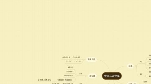 Mind Map: 金属与非金属