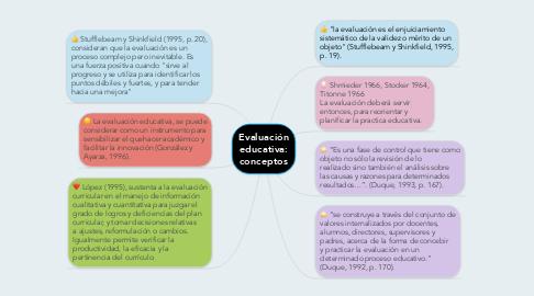 Mind Map: Evaluación educativa: conceptos