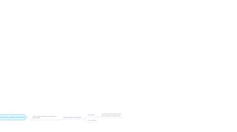 Mind Map: Epistemología genética de Piaget  Rita Vuyk