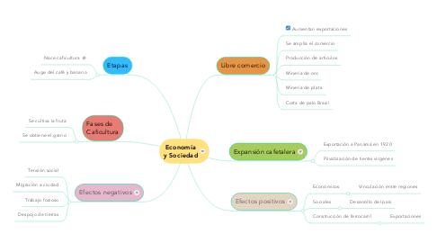 Mind Map: Economía y Sociedad