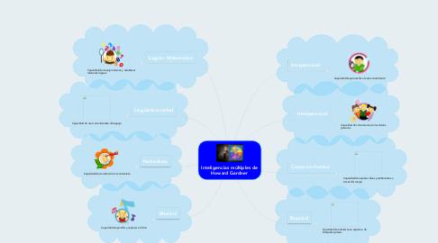 Mind Map: Inteligencias múltiples de Howard Gardner