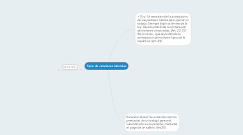 Mind Map: Tipos de relaciones laborales