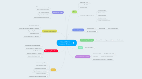 Mind Map: Group Charter   Squared Online 21