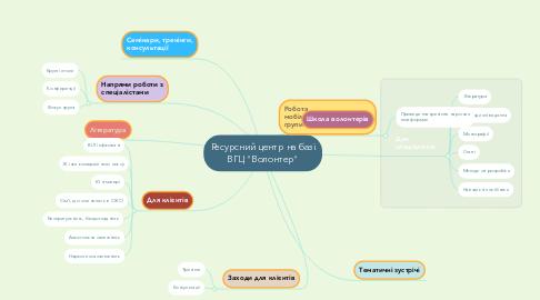 """Mind Map: Ресурсний центр на базі ВГЦ """"Волонтер"""""""