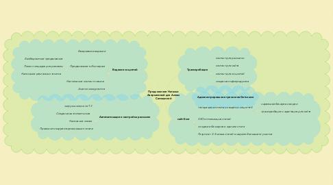 Mind Map: Предложение Натальи Аверьяновой для Алены Самошиной