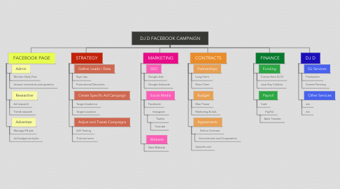 Mind Map: DJ D FACEBOOK CAMPAIGN