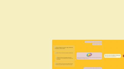 Mind Map: Sistema de gestion de la Seguridad y Salud Ocupacional