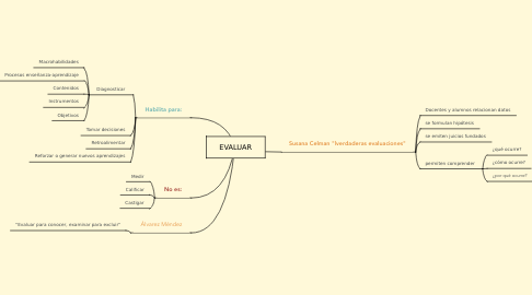 Mind Map: EVALUAR