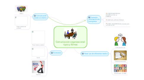 Mind Map: Comunicación organizacional: tipos y formas