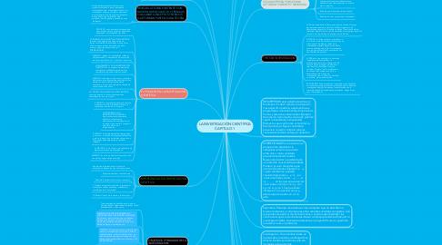 Mind Map: LA INVESTIGACIÓN CIENTÍFICA CAPITULO 1