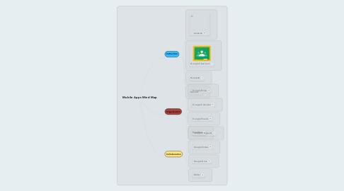 Mind Map: Mobile Apps Mind Map