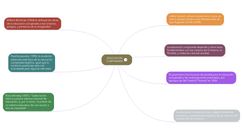 Mind Map: EDUCACION COMPARADA