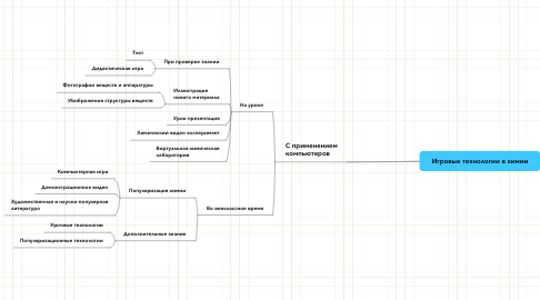Mind Map: Игровые технологии в химии