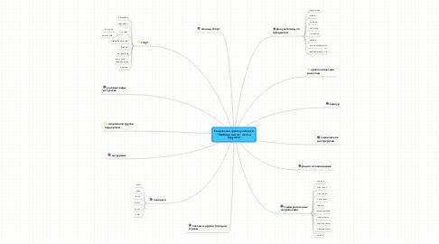 """Mind Map: Творческая группа учащихся """"Свобода мысли"""" школы будущего"""