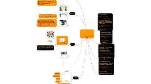 Mind Map: SISTEMAS OPERATIVOS EN LA NUBE