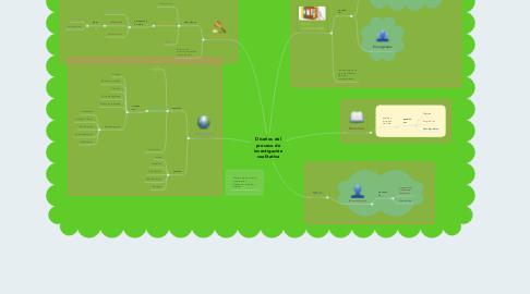 Mind Map: Diseños del proceso de investigación cualitativa