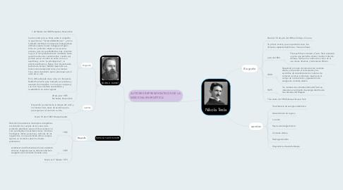 Mind Map: Nikola Tesla