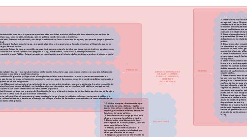 Mind Map: ASPECTOS IMPORTANTES  DE LAS FUNCIONES  PUBLICAS: (PRINCIPIOS, DEBERES Y PROHIBICIONES).