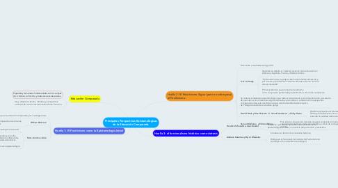 Mind Map: Principales Perspectivas Epistemológicas de la Educación Comparada.