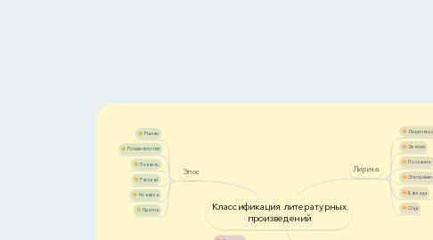 Mind Map: Классификация литературных произведений