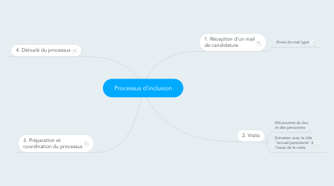 Mind Map: Processus d'inclusion