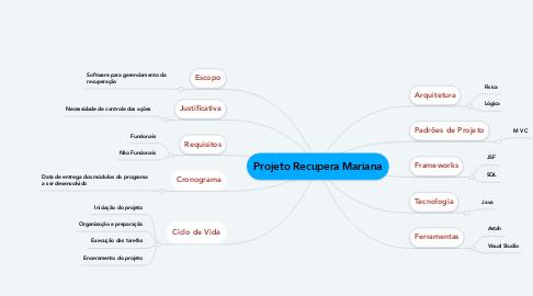 Mind Map: Projeto Recupera Mariana