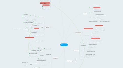 Mind Map: ОПС Начало