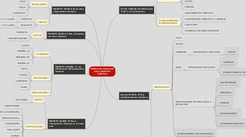 Mind Map: NORMATIVA ANDALUZA S/ALOJAMIENTO TURÍSTICO