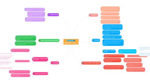 Mind Map: PRECEDENTE JUDICIAL