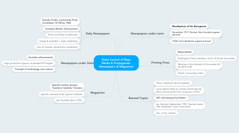 Mind Map: State Control of Mass Media & Propaganda: Newspapers & Magazines