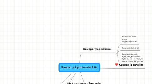 Mind Map: Kaupan yritystoiminta 2 0v