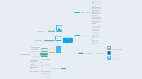 Mind Map: LA QUINTA DICIPLINA
