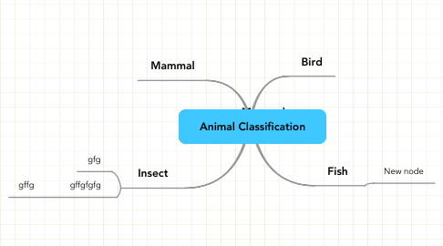 Mind Map: Animal Classification