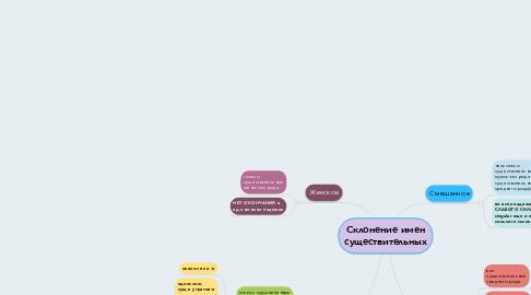 Mind Map: Склонение имен существительных