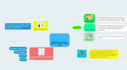 Mind Map: Clasificación de los Valores, definición de hábitos, virtudes y vicios