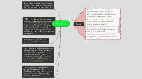 Mind Map: Evolução
