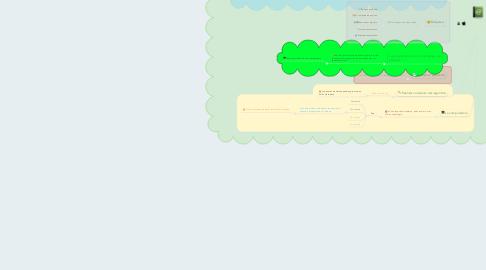 Mind Map: En el mundo de la programación